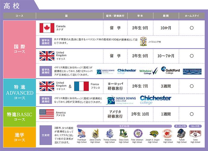 京都学園高校学校の国際教育