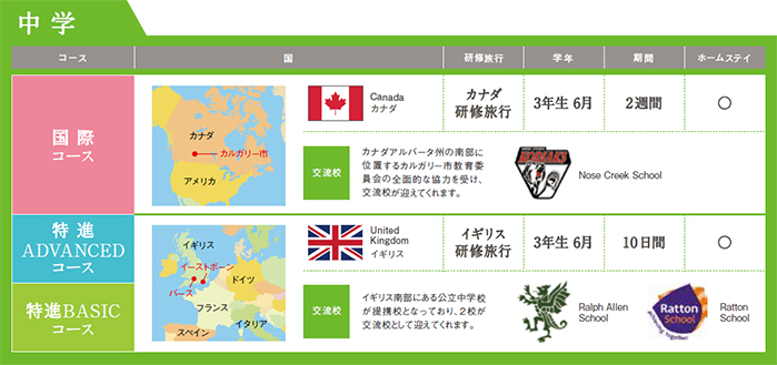 京都学園中学校の国際教育